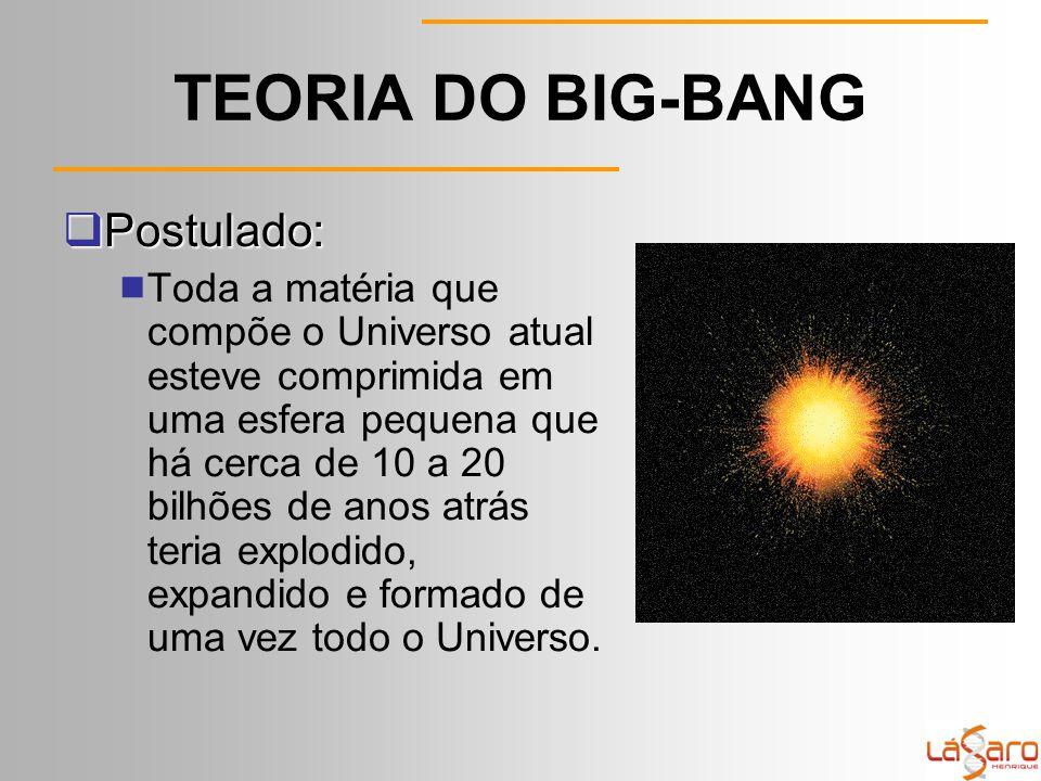 TEORIA DO BIG-BANG  Postulado:  Toda a matéria que compõe o Universo atual esteve comprimida em uma esfera pequena que há cerca de 10 a 20 bilhões de anos atrás teria explodido, expandido e formado de uma vez todo o Universo.