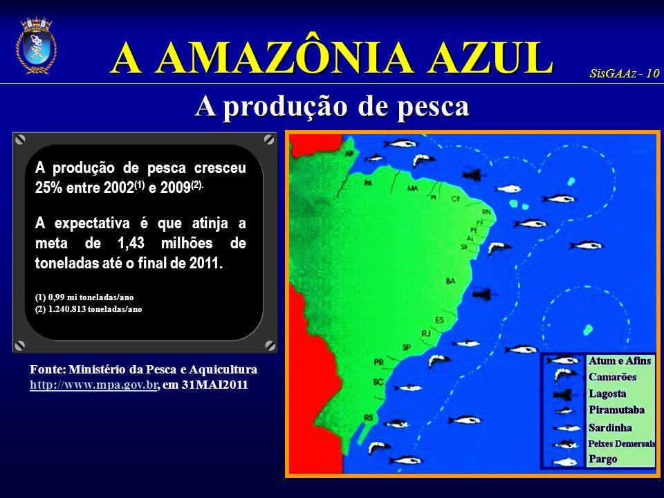 SisGAAz - 10 A AMAZÔNIA AZUL A produção de pesca A produção de pesca cresceu 25% entre 2002 (1) e 2009 (2). A expectativa é que atinja a meta de 1,43