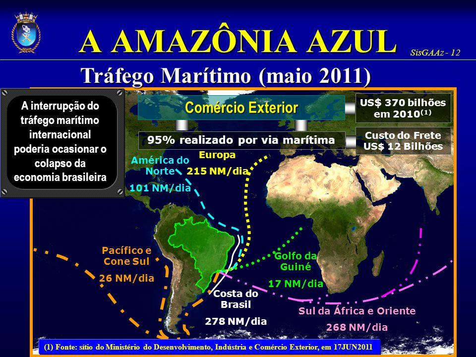 SisGAAz - 12 A AMAZÔNIA AZUL Comércio Exterior Costa do Brasil 278 NM/dia 95% realizado por via marítima Europa 215 NM/dia América do Norte 101 NM/dia