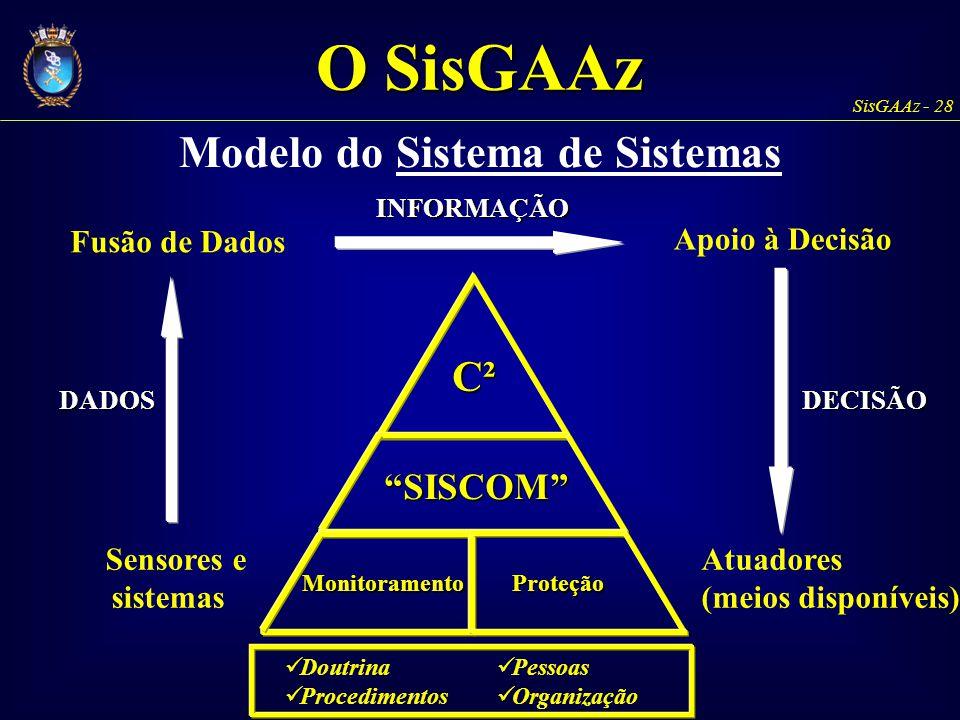 """C² """"SISCOM"""" ProteçãoMonitoramento SisGAAz - 28 Modelo do Sistema de Sistemas Doutrina Procedimentos Pessoas OrganizaçãoDADOSDECISÃO Sensores e sistema"""