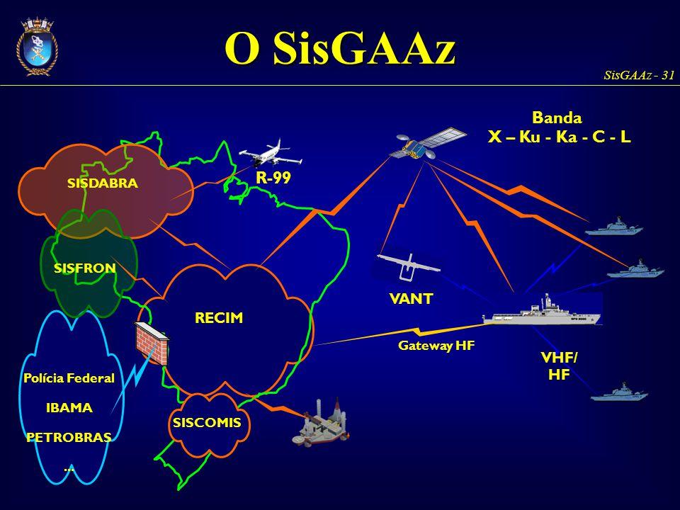 SisGAAz - 31 RECIM - VHF/ HF SISDABRA R-99 VANT Polícia Federal IBAMA PETROBRAS... SISCOMIS Gateway HF Banda X – Ku - Ka - C - L SISFRON O SisGAAz