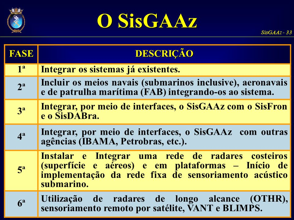 SisGAAz - 33 FASEDESCRIÇÃO 1ªIntegrar os sistemas já existentes. 2ª Incluir os meios navais (submarinos inclusive), aeronavais e de patrulha marítima