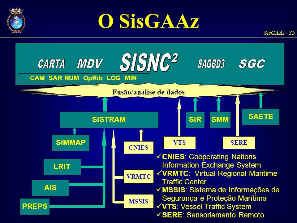 SisGAAz - 35 SIR CAM SAR NUM OpRib LOG MIN SAETE Fusão/análise de dados SISTRAM LRIT AIS PREPS SIMMAP SMM VTS MSSIS VRMTC CNIES SERE CNIES: Cooperatin