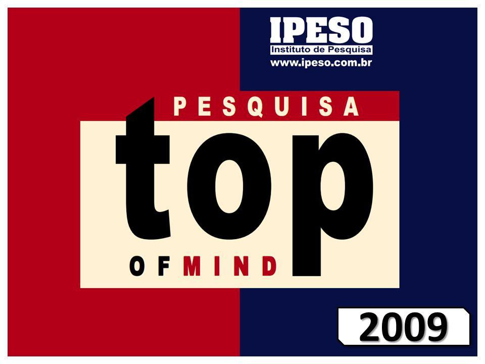 20092009