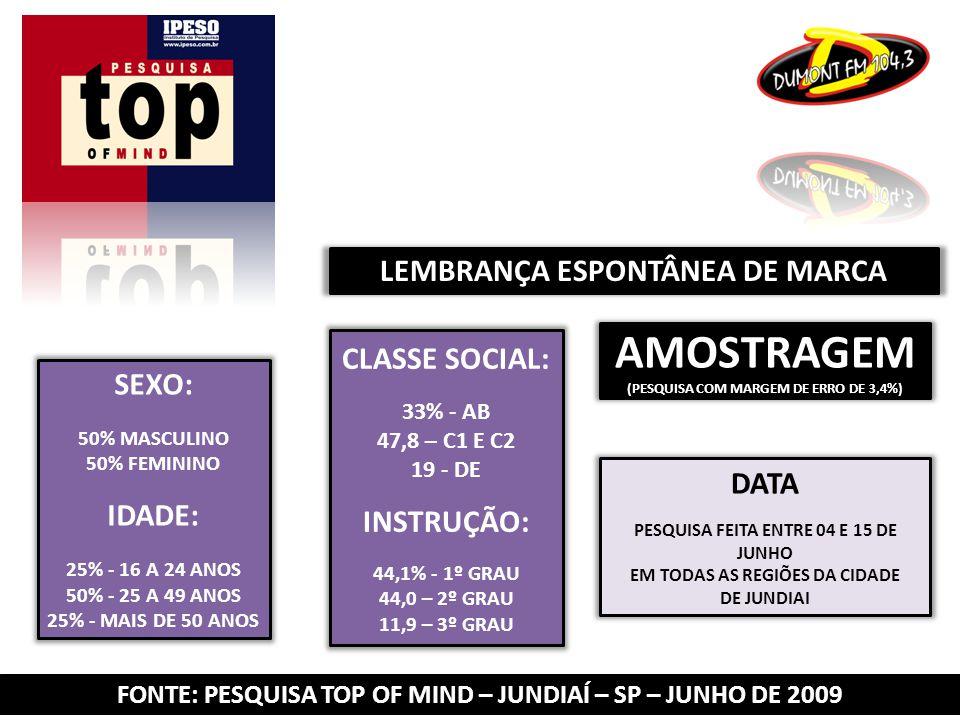 FONTE: PESQUISA TOP OF MIND – JUNDIAÍ – SP – JUNHO DE 2009 LEMBRANÇA ESPONTÂNEA DE MARCA