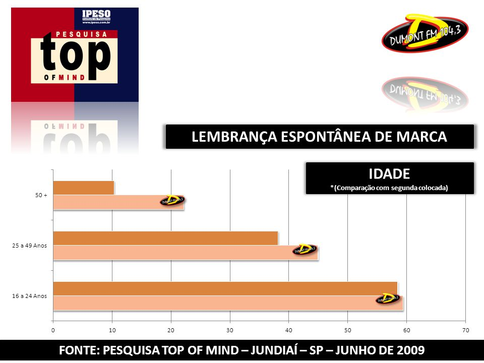 FONTE: PESQUISA TOP OF MIND – JUNDIAÍ – SP – JUNHO DE 2009 LEMBRANÇA ESPONTÂNEA DE MARCA IDADE *(Comparação com segunda colocada)