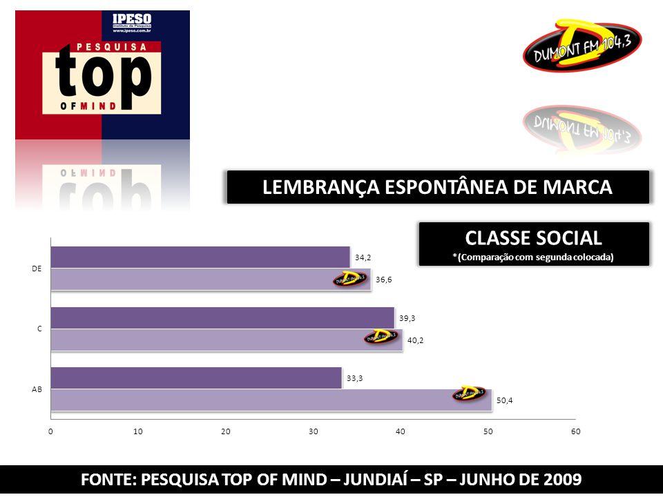 FONTE: PESQUISA TOP OF MIND – JUNDIAÍ – SP – JUNHO DE 2009 LEMBRANÇA ESPONTÂNEA DE MARCA CLASSE SOCIAL *(Comparação com segunda colocada)