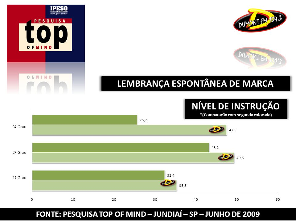 FONTE: PESQUISA TOP OF MIND – JUNDIAÍ – SP – JUNHO DE 2009 LEMBRANÇA ESPONTÂNEA DE MARCA NÍVEL DE INSTRUÇÃO *(Comparação com segunda colocada) 3º Grau 2º Grau 1º Grau