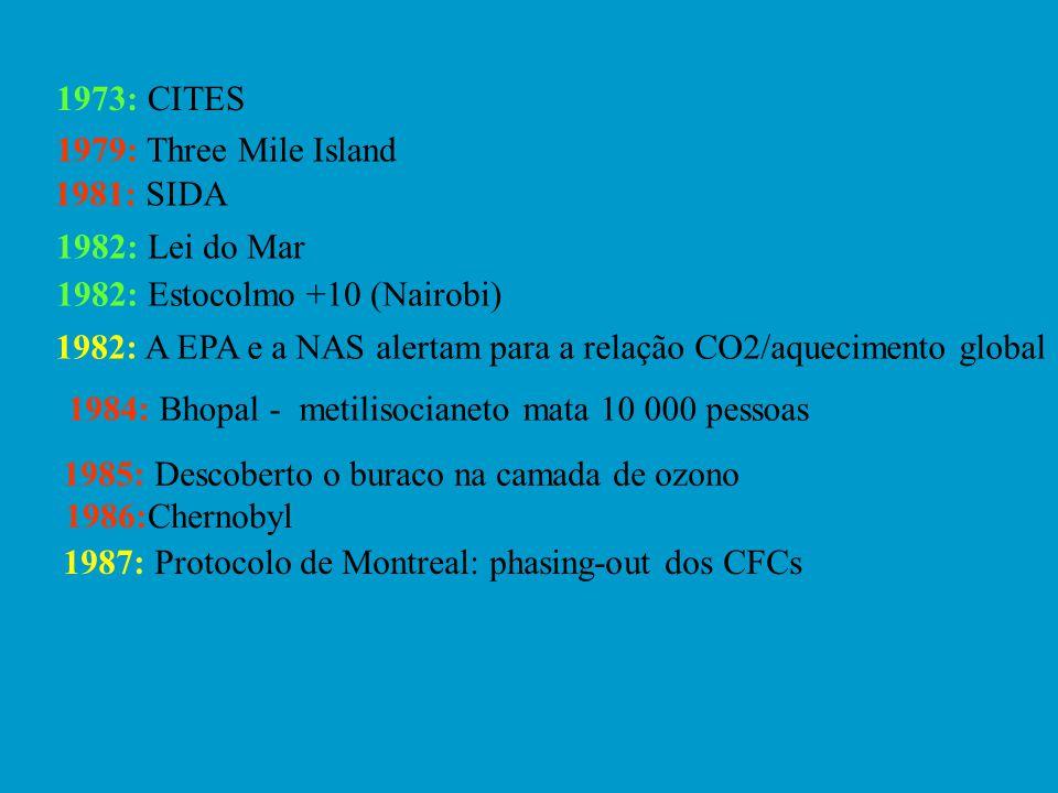 1973: CITES 1979: Three Mile Island 1981: SIDA 1982: Lei do Mar 1982: Estocolmo +10 (Nairobi) 1982: A EPA e a NAS alertam para a relação CO2/aquecimento global 1984: Bhopal - metilisocianeto mata 10 000 pessoas 1985: Descoberto o buraco na camada de ozono 1986:Chernobyl 1987: Protocolo de Montreal: phasing-out dos CFCs