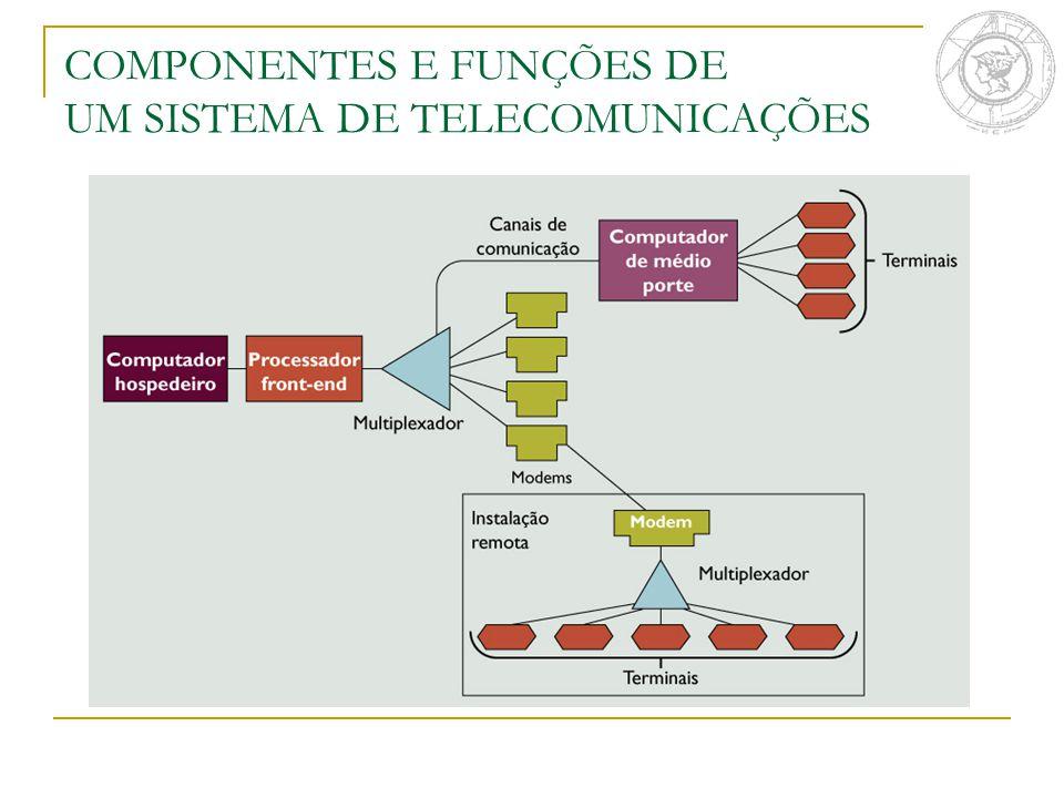 Funções dos Sistemas de telecomunicação Transmitir informações Estabelece interface entre remetente e destinatário Determina a rota das mensagens ao longo dos trajetos mais eficientes