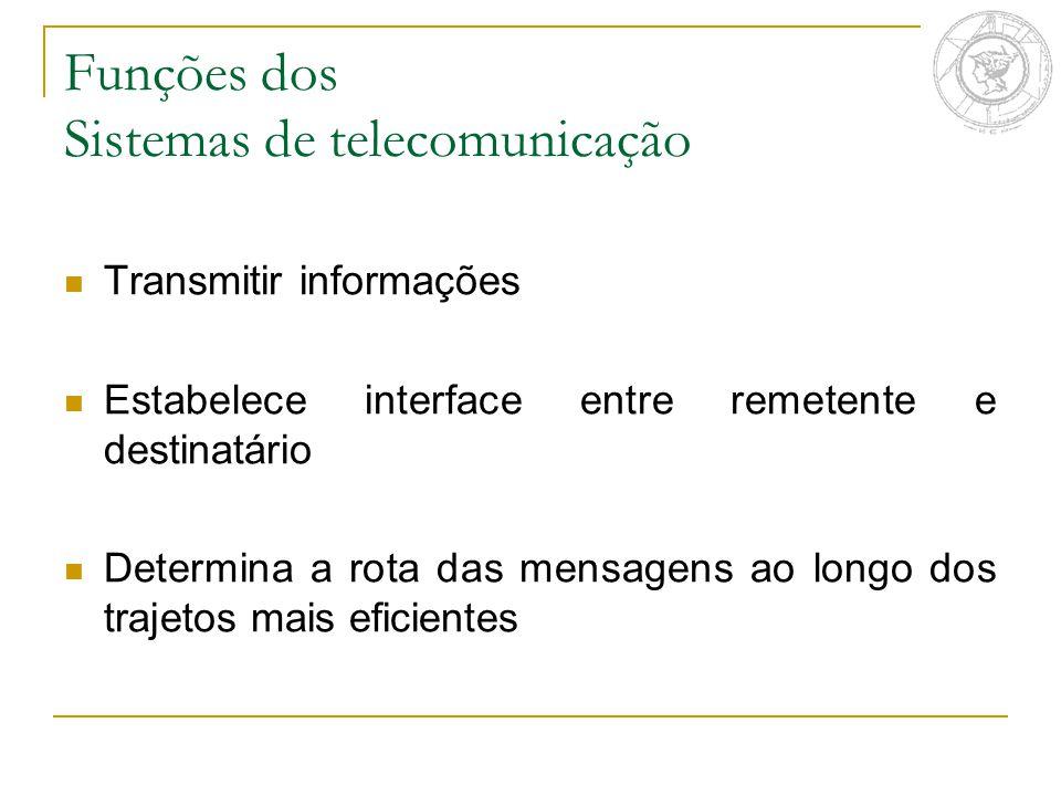 Funções dos Sistemas de telecomunicação Transmitir informações Estabelece interface entre remetente e destinatário Determina a rota das mensagens ao l