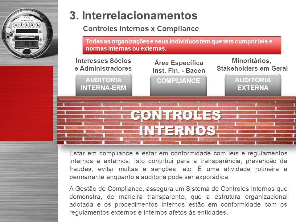 AUDITORIA INTERNA-ERM AUDITORIA EXTERNA Interesses Sócios e Administradores Minoritários, Stakeholders em Geral 3. Interrelacionamentos Controles Inte