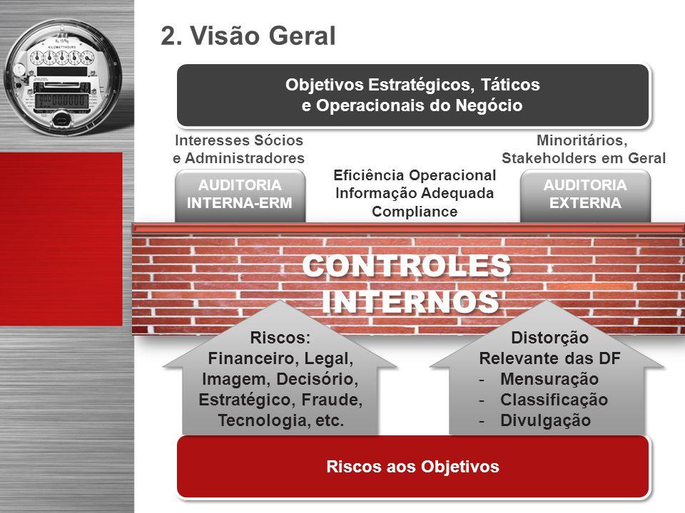 Riscos aos Objetivos CONTROLES INTERNOS CONTROLES INTERNOS Distorção Relevante das DF -Mensuração -Classificação -Divulgação Riscos: Financeiro, Legal, Imagem, Decisório, Estratégico, Fraude, Tecnologia, etc.
