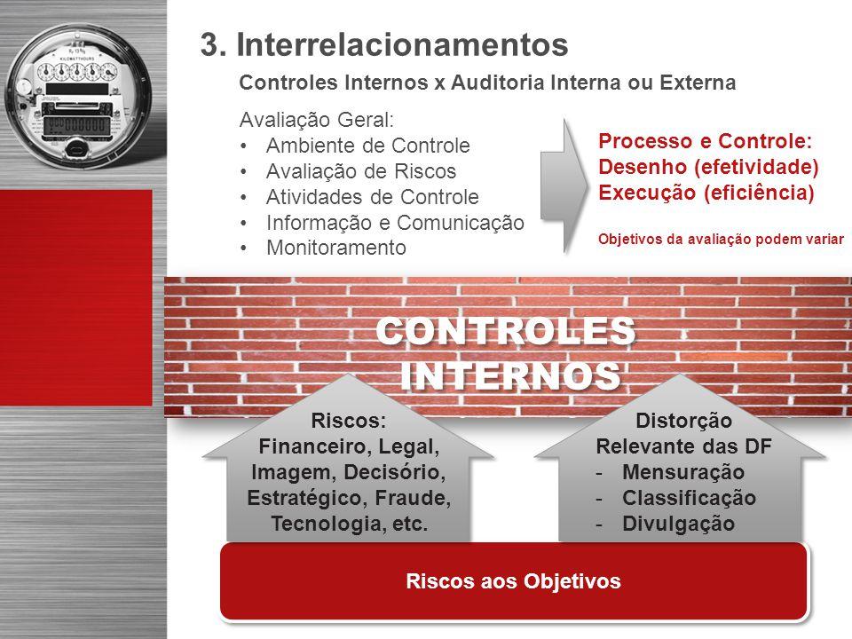 Riscos aos Objetivos CONTROLES INTERNOS CONTROLES INTERNOS Distorção Relevante das DF -Mensuração -Classificação -Divulgação Riscos: Financeiro, Legal