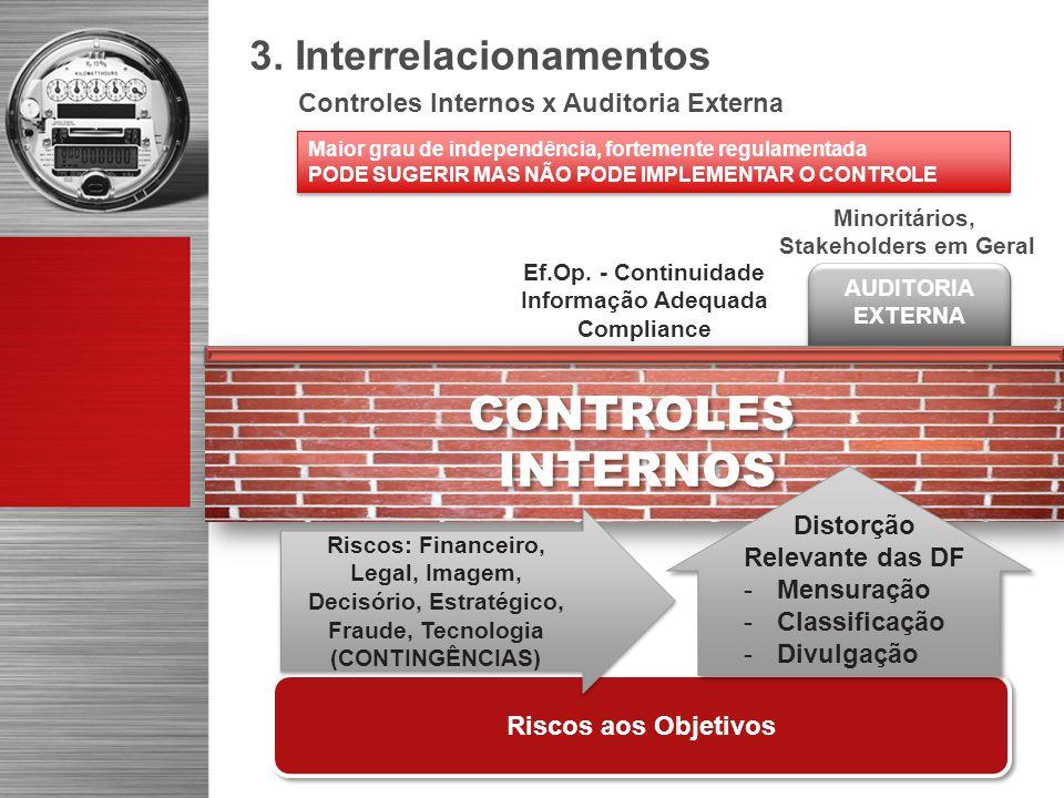 AUDITORIA EXTERNA 3. Interrelacionamentos Riscos aos Objetivos CONTROLES INTERNOS CONTROLES INTERNOS Distorção Relevante das DF -Mensuração -Classific