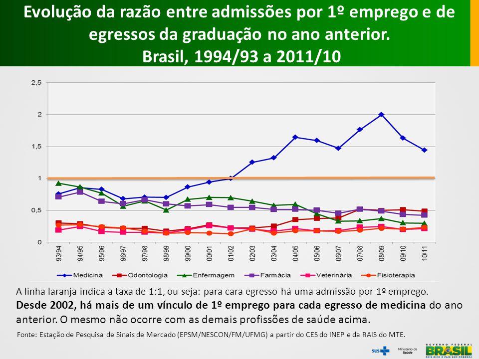 Fonte: Estação de Pesquisa de Sinais de Mercado (EPSM/NESCON/FM/UFMG) a partir do CES do INEP e da RAIS do MTE. A linha laranja indica a taxa de 1:1,