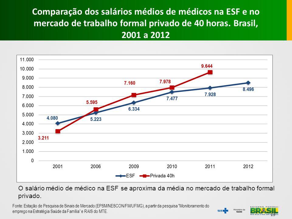 13 Fonte: Estação de Pesquisa de Sinais de Mercado (EPSM/NESCON/FM/UFMG), a partir da pesquisa