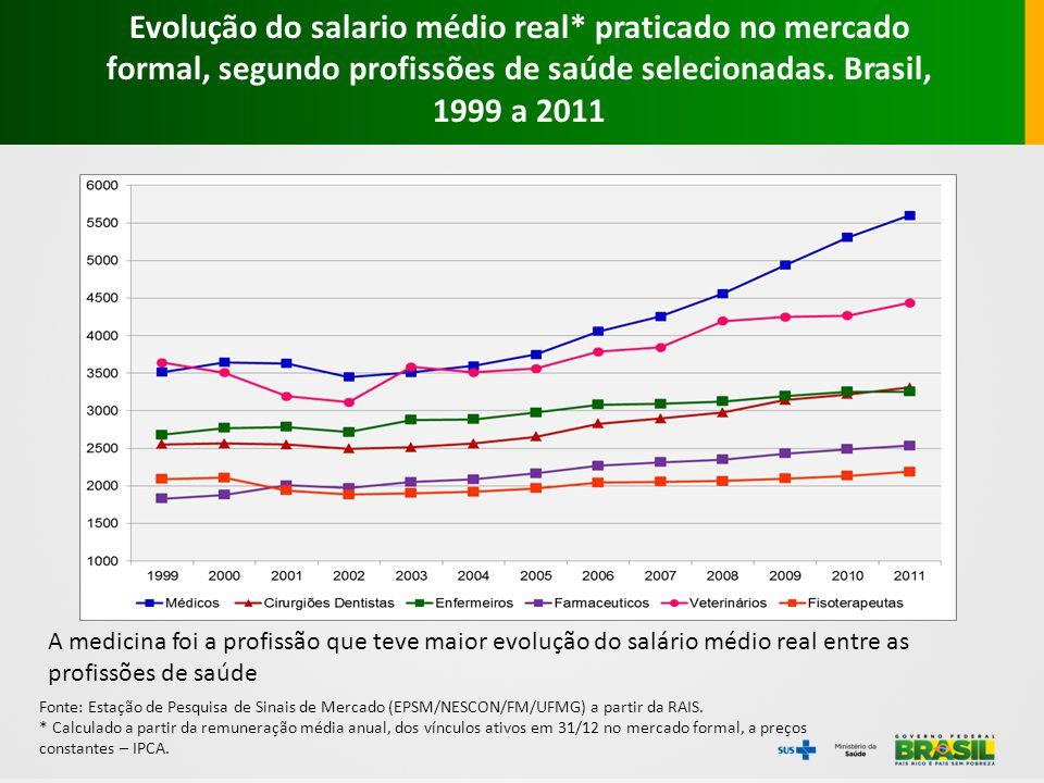 Fonte: Estação de Pesquisa de Sinais de Mercado (EPSM/NESCON/FM/UFMG) a partir da RAIS. * Calculado a partir da remuneração média anual, dos vínculos