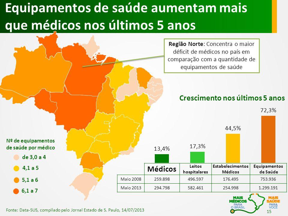Equipamentos de saúde aumentam mais que médicos nos últimos 5 anos 15 Fonte: Data-SUS, compilado pelo Jornal Estado de S. Paulo, 14/07/2013 de 3,0 a 4