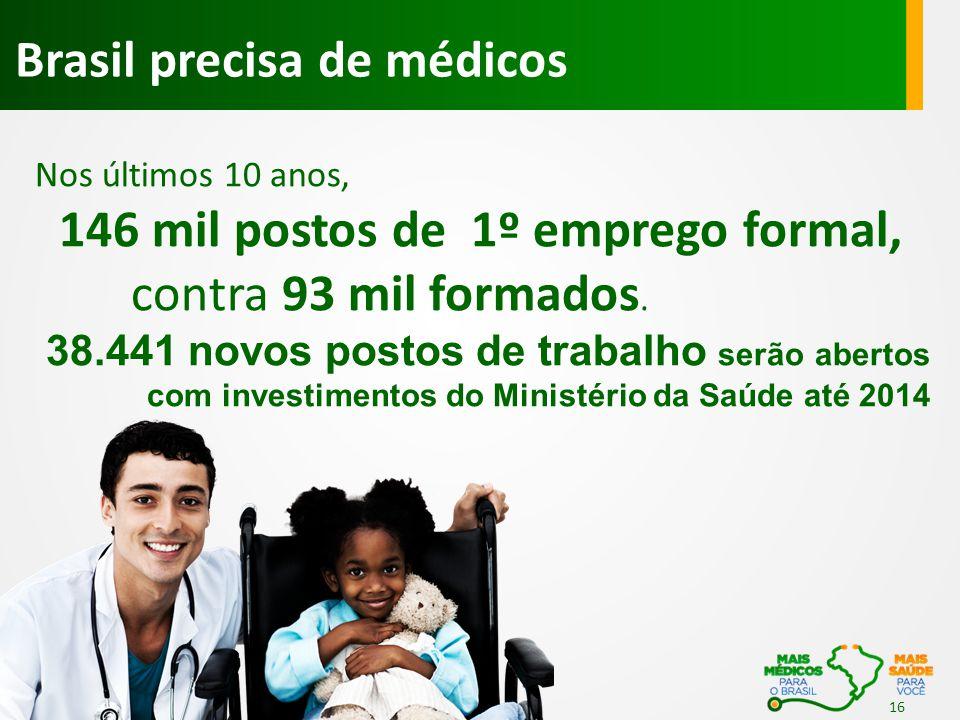 Brasil precisa de médicos Nos últimos 10 anos, 146 mil postos de 1º emprego formal, contra 93 mil formados. 38.441 novos postos de trabalho serão aber
