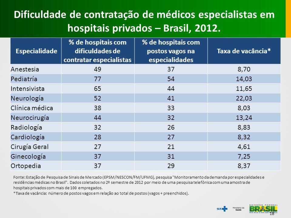 18 Especialidade % de hospitais com dificuldades de contratar especialistas % de hospitais com postos vagos na especialidades Taxa de vacância* Aneste