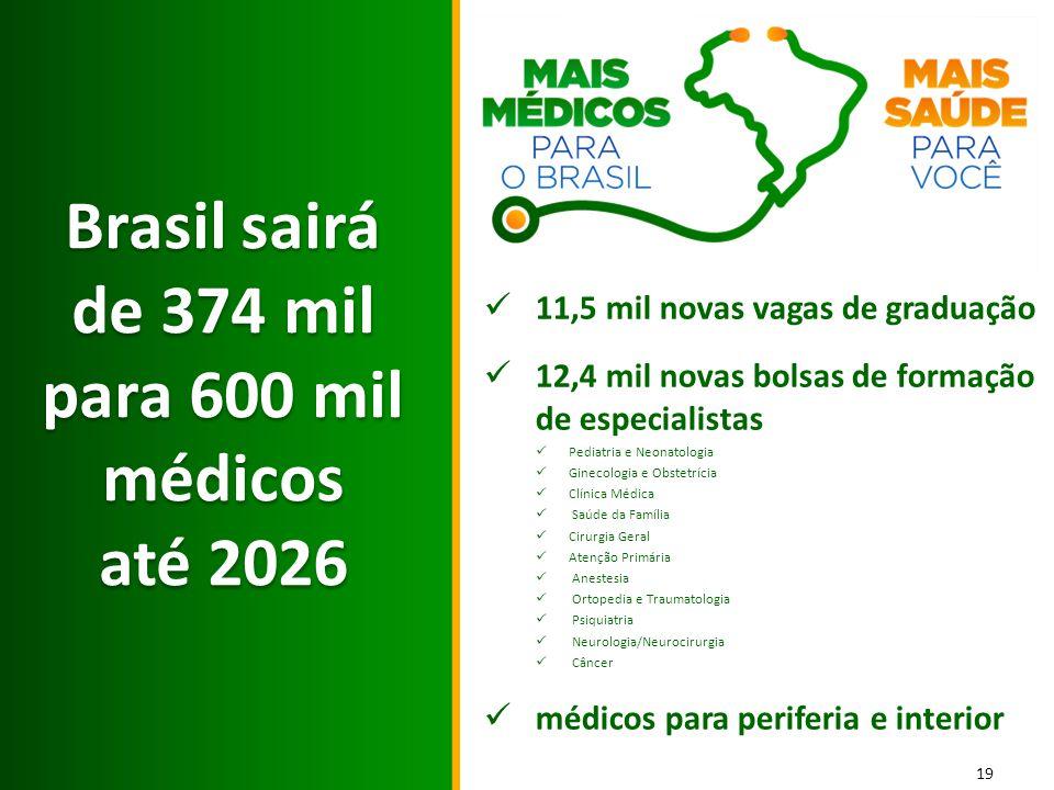 19 Brasil sairá de 374 mil para 600 mil médicos até 2026 Brasil sairá de 374 mil para 600 mil médicos até 2026 11,5 mil novas vagas de graduação 12,4