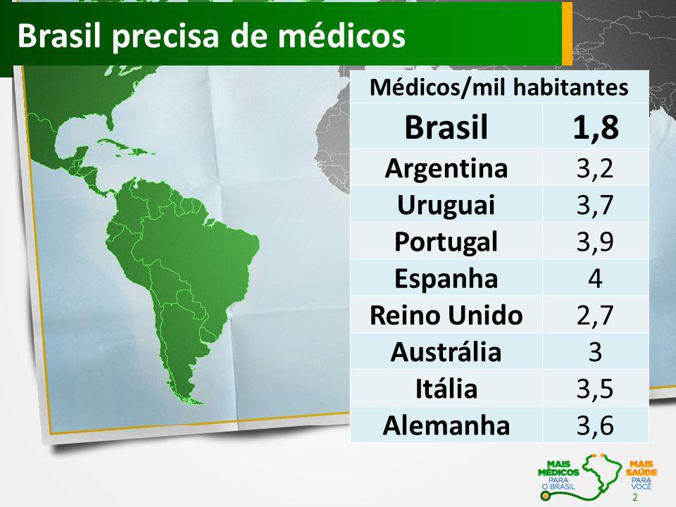 2 Médicos/mil habitantes Brasil1,8 Argentina3,2 Uruguai3,7 Portugal3,9 Espanha4 Reino Unido2,7 Austrália3 Itália3,5 Alemanha3,6 Brasil precisa de médi