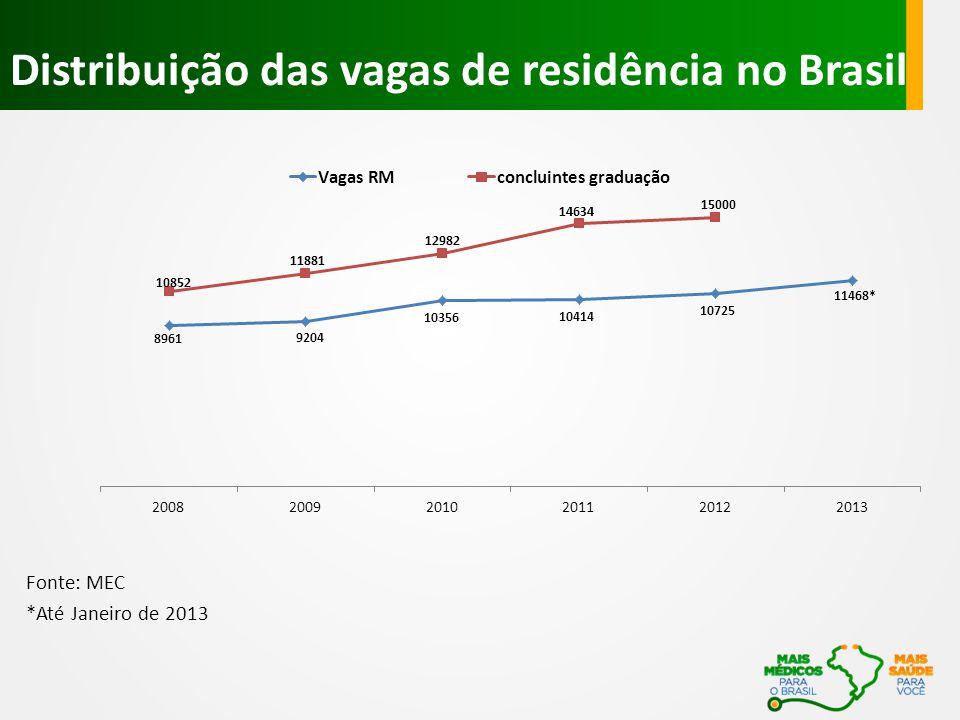 Distribuição das vagas de residência no Brasil Fonte: MEC *Até Janeiro de 2013