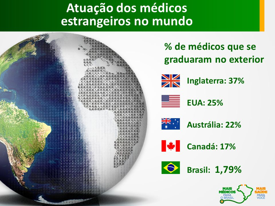 Inglaterra: 37% EUA: 25% Austrália: 22% Canadá: 17% Brasil: 1,79% % de médicos que se graduaram no exterior Atuação dos médicos estrangeiros no mundo