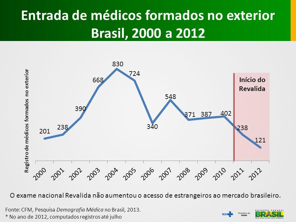 Fonte: CFM, Pesquisa Demografia Médica no Brasil, 2013. * No ano de 2012, computados registros até julho O exame nacional Revalida não aumentou o aces