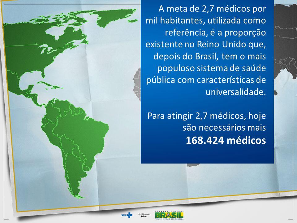 A meta de 2,7 médicos por mil habitantes, utilizada como referência, é a proporção existente no Reino Unido que, depois do Brasil, tem o mais populoso