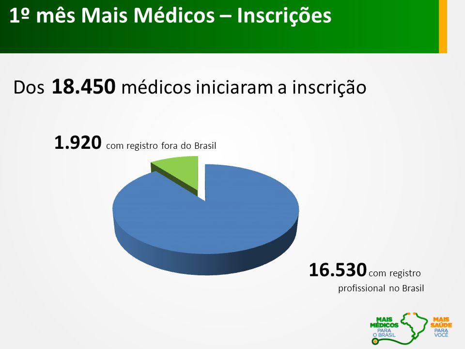 1º mês Mais Médicos – Inscrições Dos 18.450 médicos iniciaram a inscrição