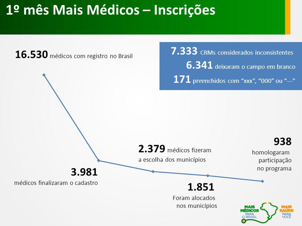 1º mês Mais Médicos – Inscrições 16.530 médicos com registro no Brasil 7.333 CRMs considerados inconsistentes 6.341 deixaram o campo em branco 171 pre