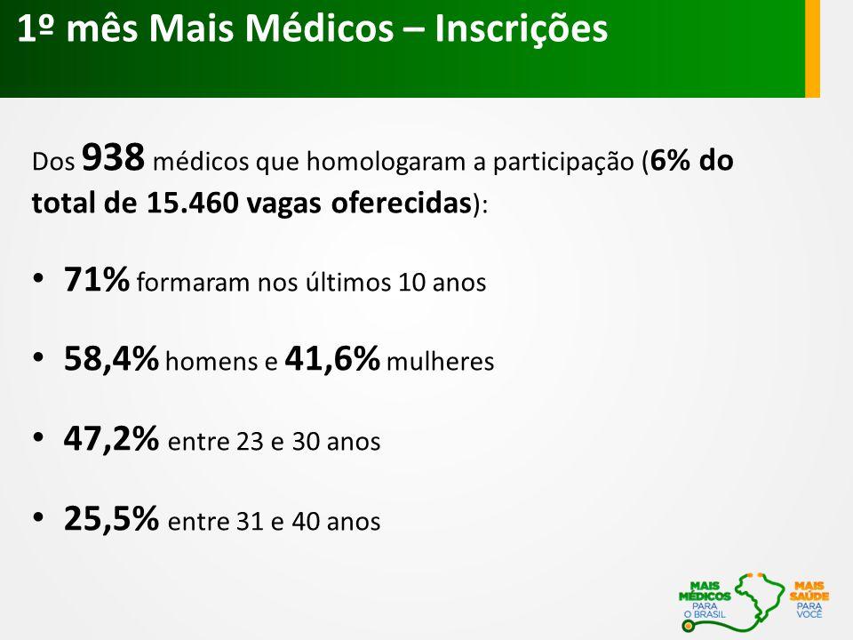 1º mês Mais Médicos – Inscrições Dos 938 médicos que homologaram a participação ( 6% do total de 15.460 vagas oferecidas ): 71% formaram nos últimos 1