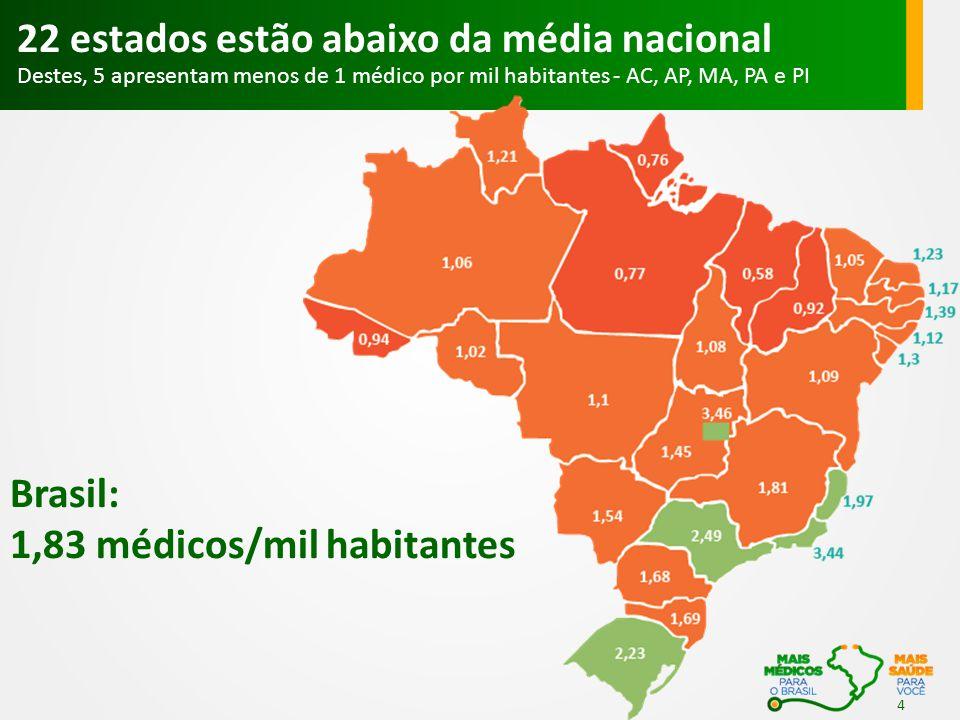 Brasil: 1,83 médicos/mil habitantes 22 estados estão abaixo da média nacional Destes, 5 apresentam menos de 1 médico por mil habitantes - AC, AP, MA,