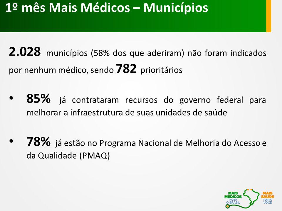 2.028 municípios (58% dos que aderiram) não foram indicados por nenhum médico, sendo 782 prioritários 85% já contrataram recursos do governo federal p