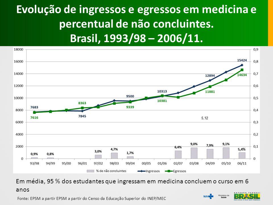 Fonte: EPSM a partir EPSM a partir do Censo da Educação Superior do INEP/MEC Em média, 95 % dos estudantes que ingressam em medicina concluem o curso