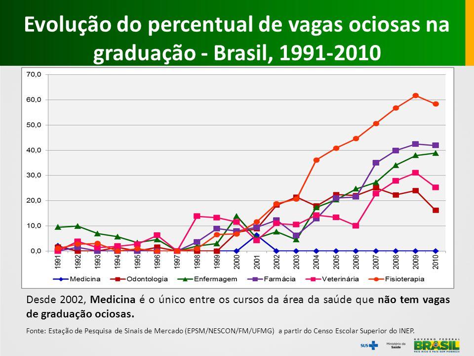 1º mês Mais Médicos – Inscrições 16.530 médicos com registro no Brasil 7.333 CRMs considerados inconsistentes 6.341 deixaram o campo em branco 171 preenchidos com xxx , 000 ou --- 3.981 médicos finalizaram o cadastro 2.379 médicos fizeram a escolha dos municípios 938 homologaram participação no programa 1.851 Foram alocados nos municípios
