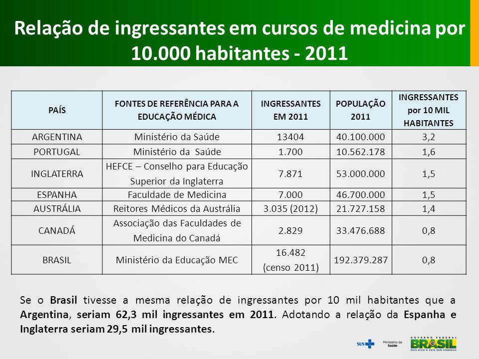 PAÍS FONTES DE REFERÊNCIA PARA A EDUCAÇÃO MÉDICA INGRESSANTES EM 2011 POPULAÇÃO 2011 INGRESSANTES por 10 MIL HABITANTES ARGENTINAMinistério da Saúde13