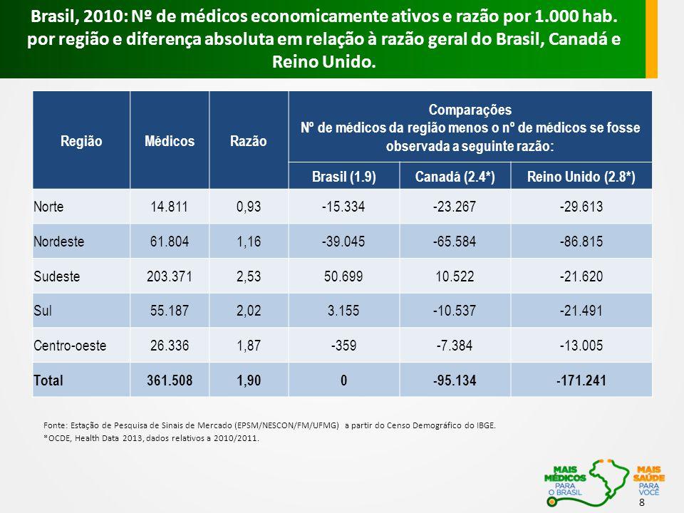 8 RegiãoMédicosRazão Comparações Nº de médicos da região menos o nº de médicos se fosse observada a seguinte razão: Brasil (1.9)Canadá (2.4*)Reino Uni