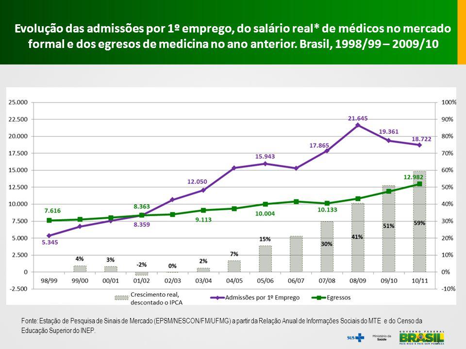 Fonte: Estação de Pesquisa de Sinais de Mercado (EPSM/NESCON/FM/UFMG) a partir do CES do INEP e da RAIS do MTE.