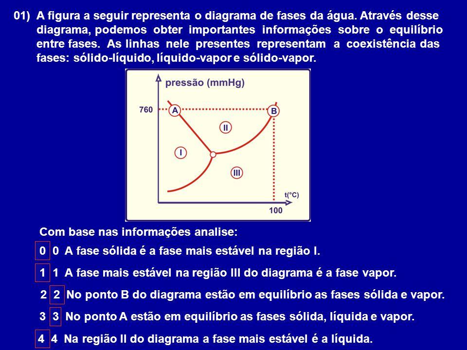 01) A figura a seguir representa o diagrama de fases da água. Através desse diagrama, podemos obter importantes informações sobre o equilíbrio entre f