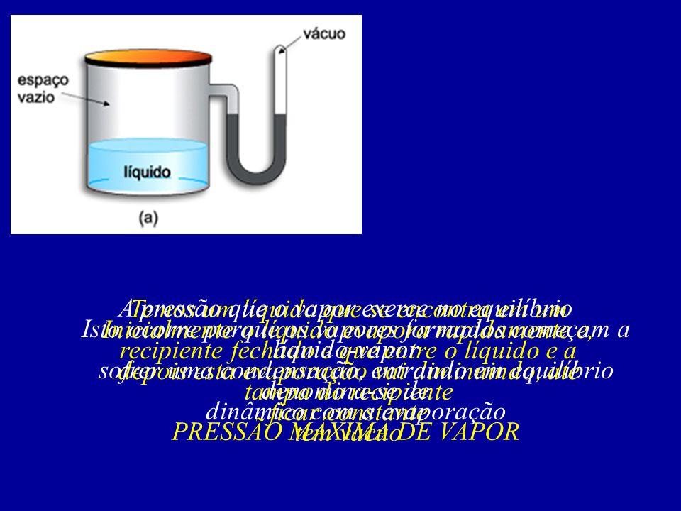 Temos um líquido que se encontra em um recipiente fechado e que entre o líquido e a tampa do recipiente tem vácuo Inicialmente o líquido evapora rapid