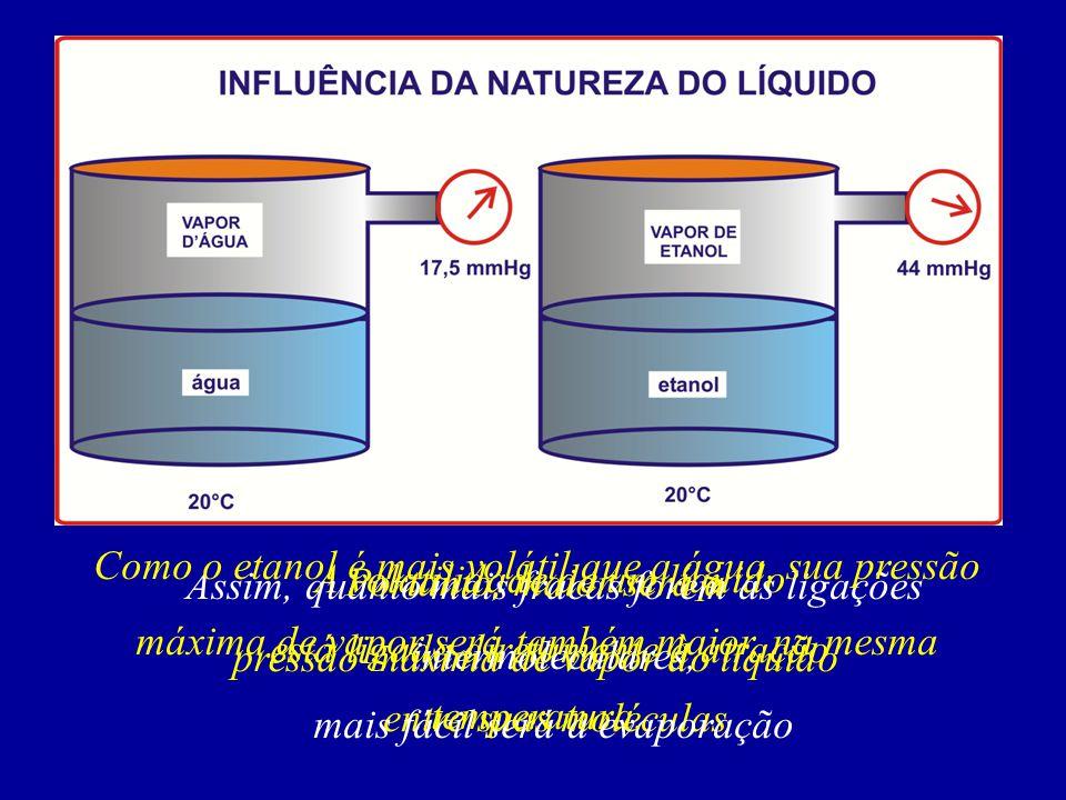 Quando um líquido está sendo aquecido, algumas moléculas colidem violentamente entre si e tornam- se livres Com isso, forma-se porções de vapores no interior da massa líquida, constituindo desta forma as bolhas Estas bolhas não sobem à superfície imediatamente, isto só ocorre quando a pressão dentro da bolha iguala-se à pressão externa A esse fenômeno damos o nome de EBULIÇÃO A ebulição de um líquido depende da pressão externa, isto é, quanto menor for a pressão externa menor será a sua temperatura de ebulição