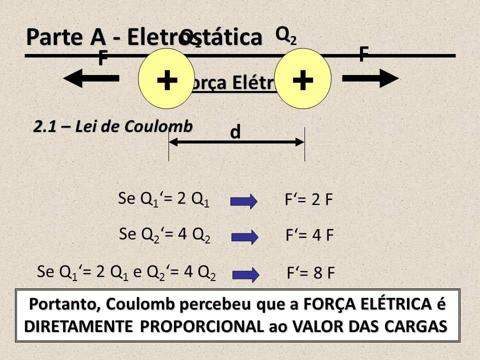 ++ F F d Q1Q1 Q2Q2 Se d'= 2 d F'= (1/4) F ++ F' d' Q1Q1 Q2Q2