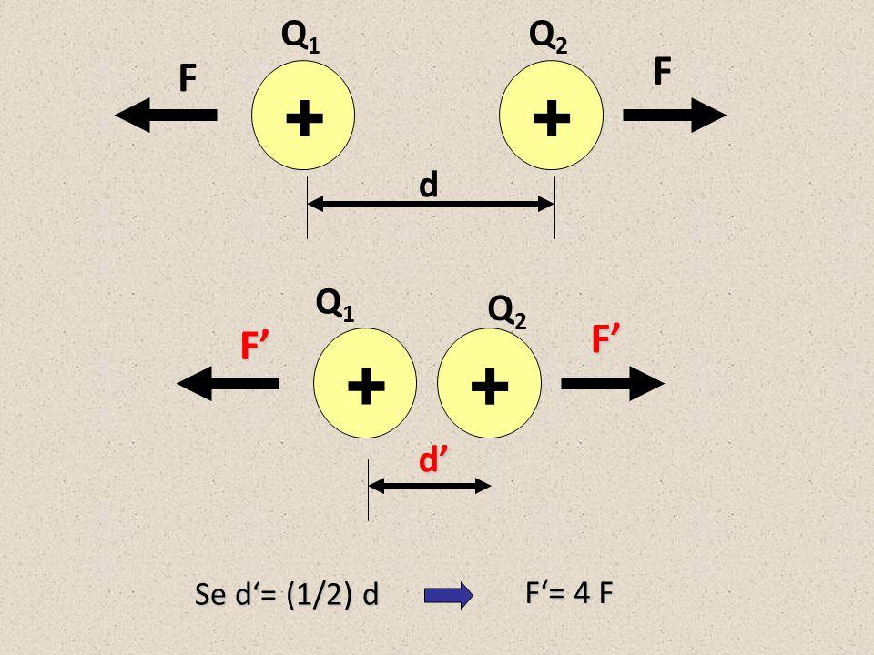 Portanto, Coulomb percebeu que a FORÇA ELÉTRICA é INVERSAMENTE PROPORCIONAL ao QUADRADO DA DISTÂNCIA Se d'= 2 d F'= (1/4) F F'= 4 F Se d'= (1/2) d Se d'= 3 d F'= (1/9) F Se d'= 4 d F'= (1/16) F