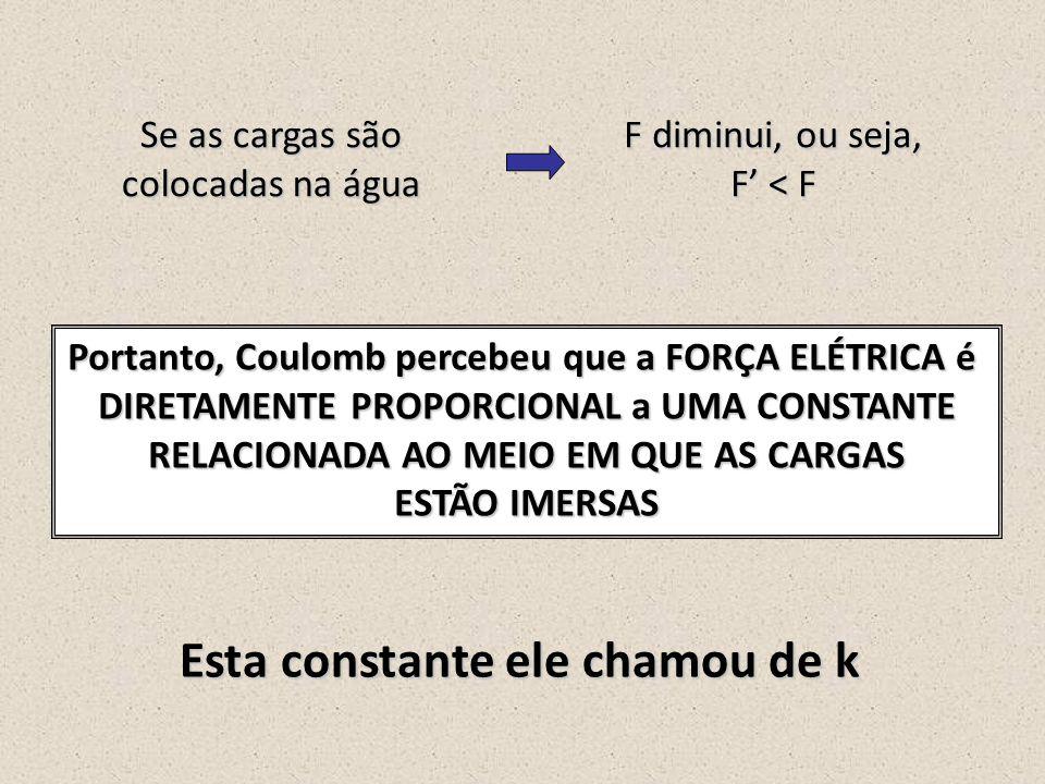2.1 – Lei de Coulomb ++ F F d Q1Q1 Q2Q2 2. Força Elétrica
