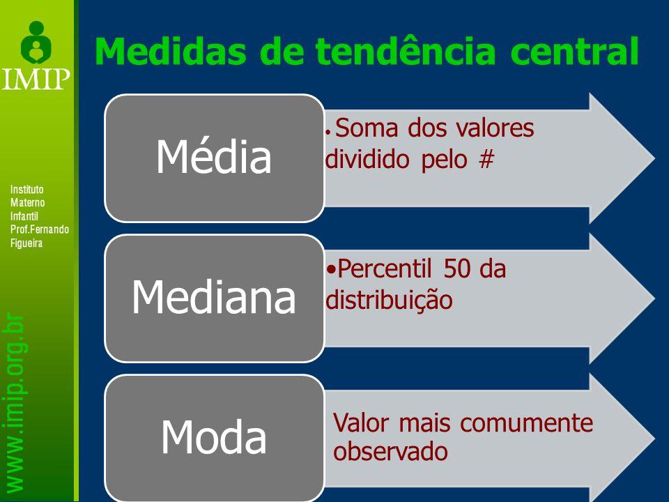 Medidas de tendência central Soma dos valores dividido pelo # Média Percentil 50 da distribuição Mediana Valor mais comumente observado Moda