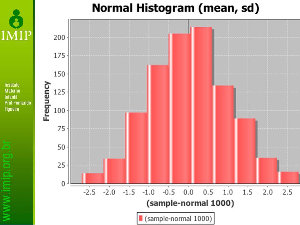 Significância estatítica – valor de p O valor de p de 0,05 (i.e.