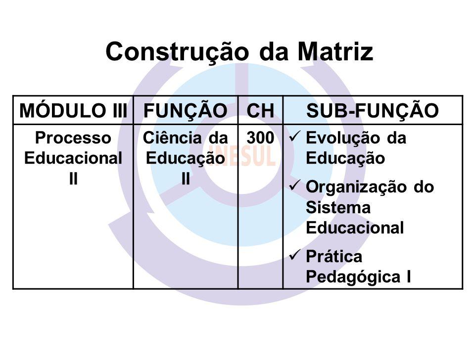 MÓDULO IIIFUNÇÃOCHSUB-FUNÇÃO Processo Educacional II Ciência da Educação II 300 Evolução da Educação Organização do Sistema Educacional Prática Pedagógica I Construção da Matriz